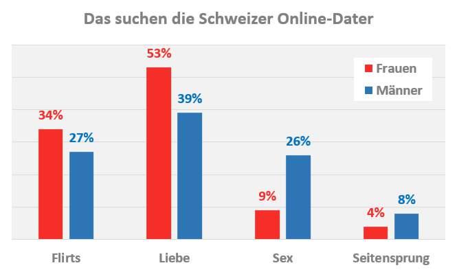 was suchen Schweizer Singles beim Online-Dating