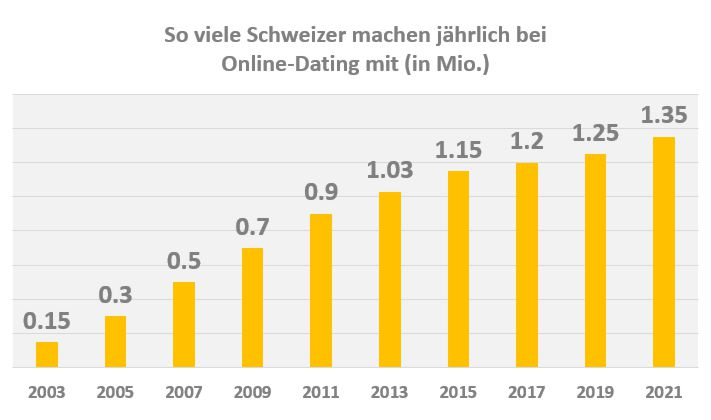 singlebörse test schweiz