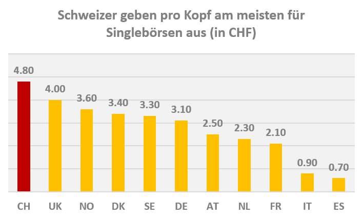 Singlebörsen Vergleich Umsatz Europa