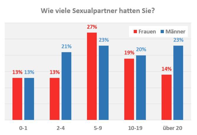 Anzahl Sexpartner in der Schweiz