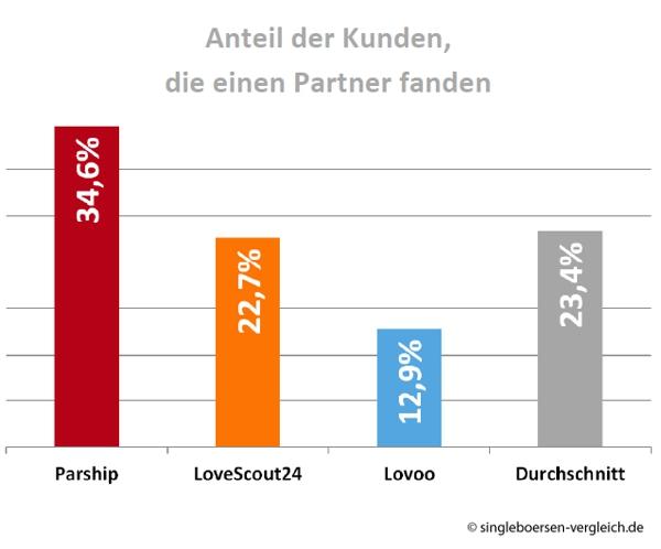 Parship hat die höchste Vermittlungsquote