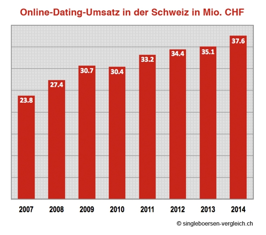 Dating schweiz test