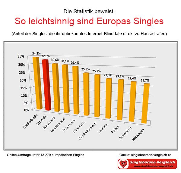 singlebörsen schweiz Borken