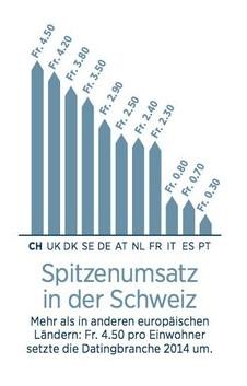 Online Dating Umsatz in der Schweiz