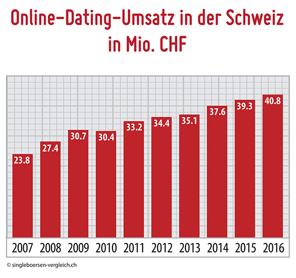 Tanzkurs single vorarlberg